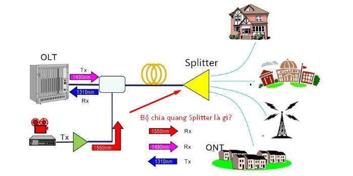 Tại sao chúng ta cần PLC Splitter?