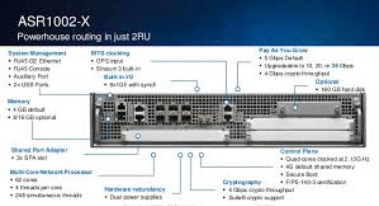 Router Cisco ASR1002-X